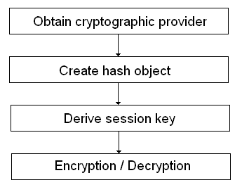Encryption and decryption flow diagram