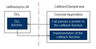 Visual C++ Callback Function Example
